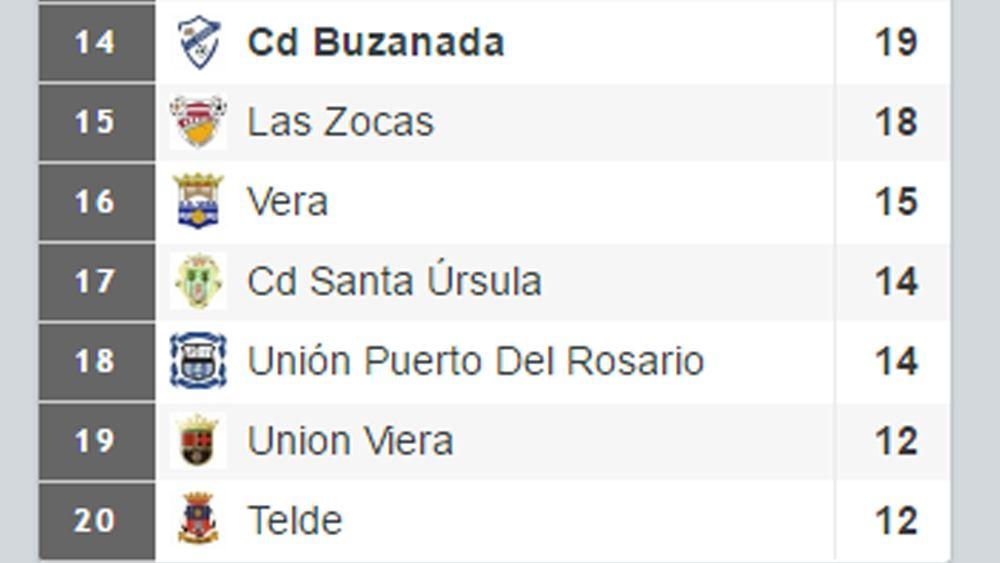 clasificacion-descenso-tercera-17a-jornada