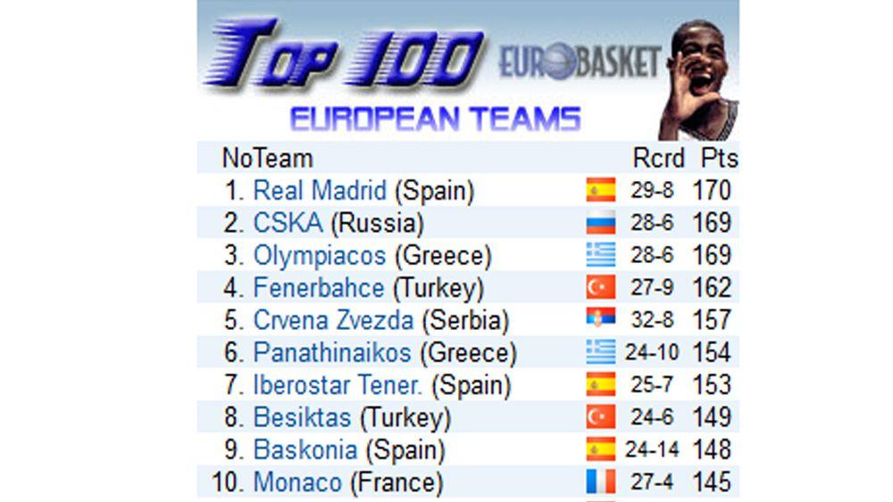 ranking eurobasket