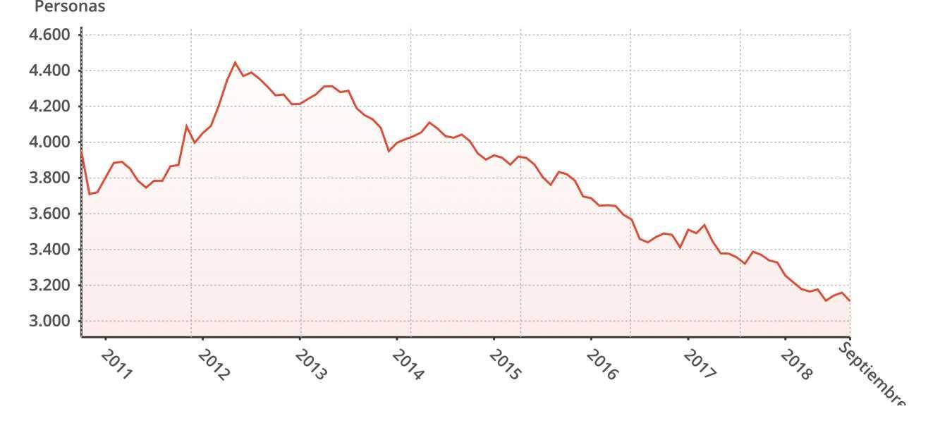gráfico desempleo puerto de la cruz