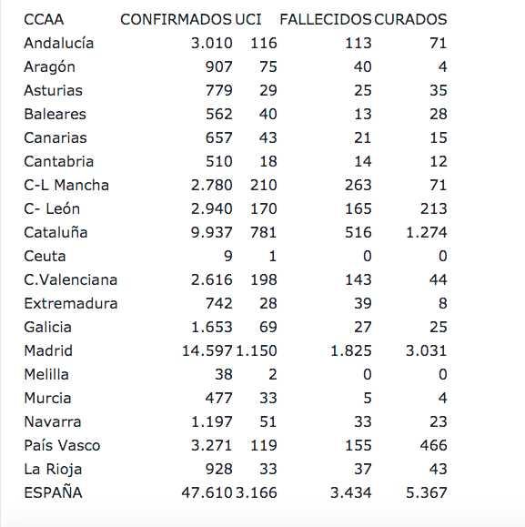 fallecidos coronavirus por comunidades autónomas