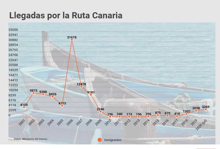 ruta canaria, inmigración canarias, aumento inmigración canarias